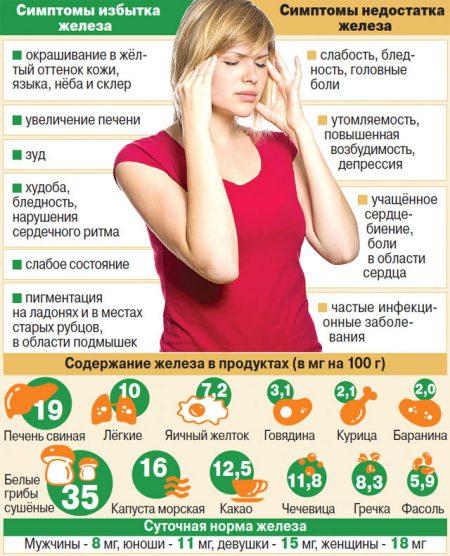 симптомы повышенного и пониженного содержания железа