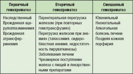 виды гемохроматоза