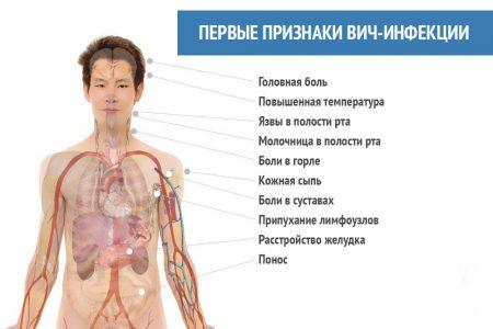 первые признаки вич инфекции
